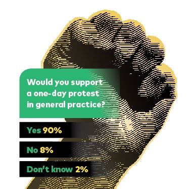 Support protest yes or no